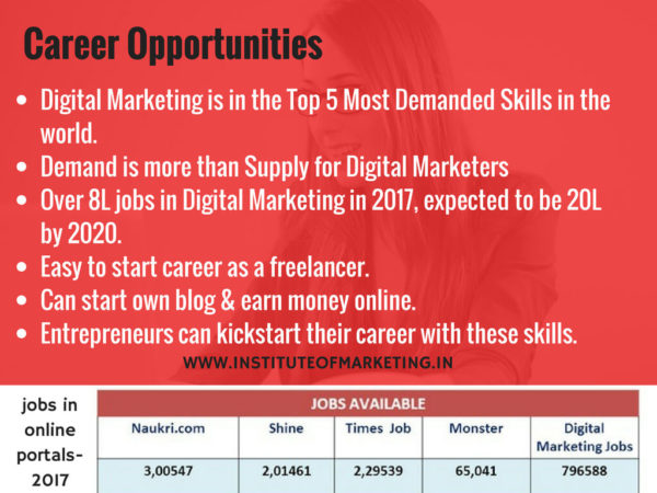 Digital Marketing jobs-opportunities-and-career-growth