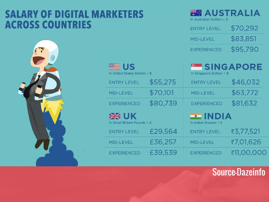 digital_marketing_salary-in-india