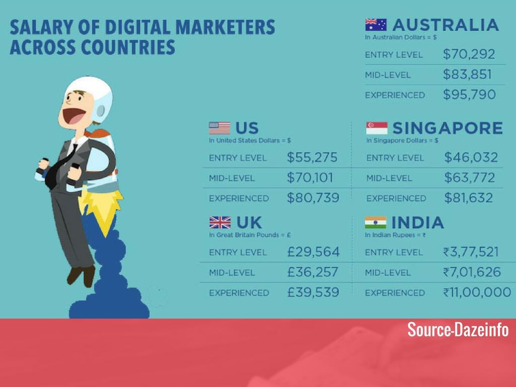 digital_marketing_salary-in-india